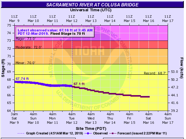 Sacramento River at Colusa, Ca on March 12, 2019.  https://water.weather.gov/ahps2/hydrograph.php?wfo=sto&gage=cluc1