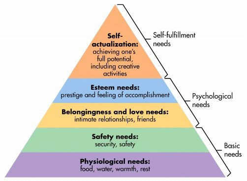 Maslow's Heirarchy. Source: Simply Psychology