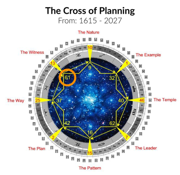 Human-Design-Cross-of-Planning-Global-Cycles