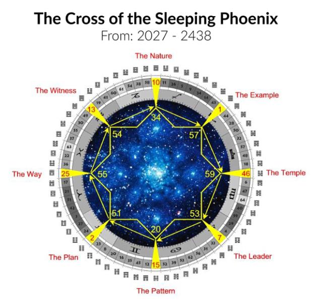 Human Design Global Cycle Cross of the Sleeping Phoenix 2027
