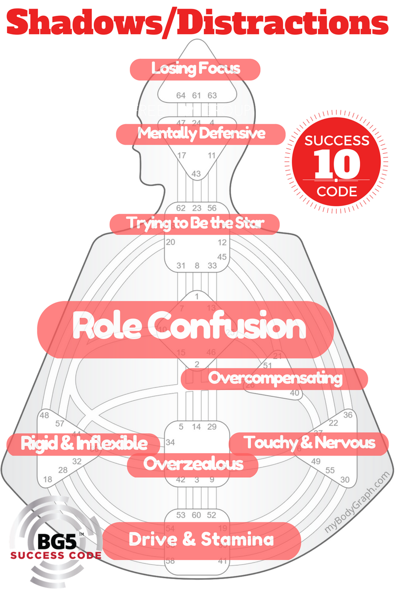 Human Design G Center BG5 Role Confusion