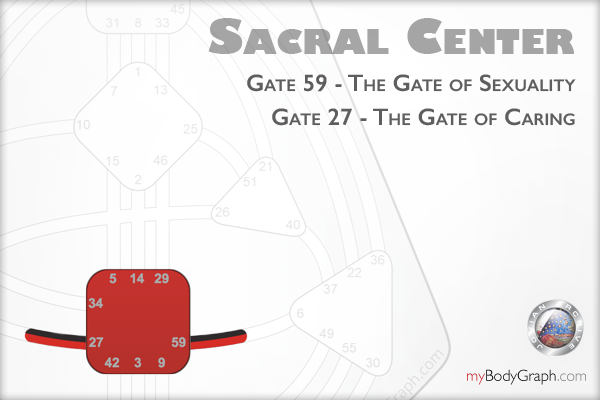 Gate-59-27-Sexuality-Caring-Journey-Through-the-Centers-of-the-Human-Design-BodyGraph-Sacral-Andrea-Abay-Abay-Jovian-Archive.png