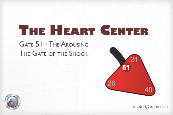 Gate 51 - The Gate of Shock