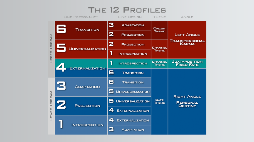 Human-Design-System-12-Profiles-by-angle.png