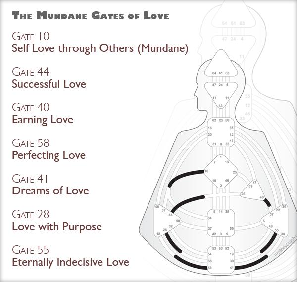 Human-Design-Everyday-Love-Gates.png