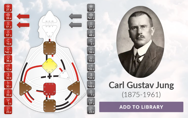 Carl Gustav Jung's Human Design Chart 2/4 Cross of the Unexpected