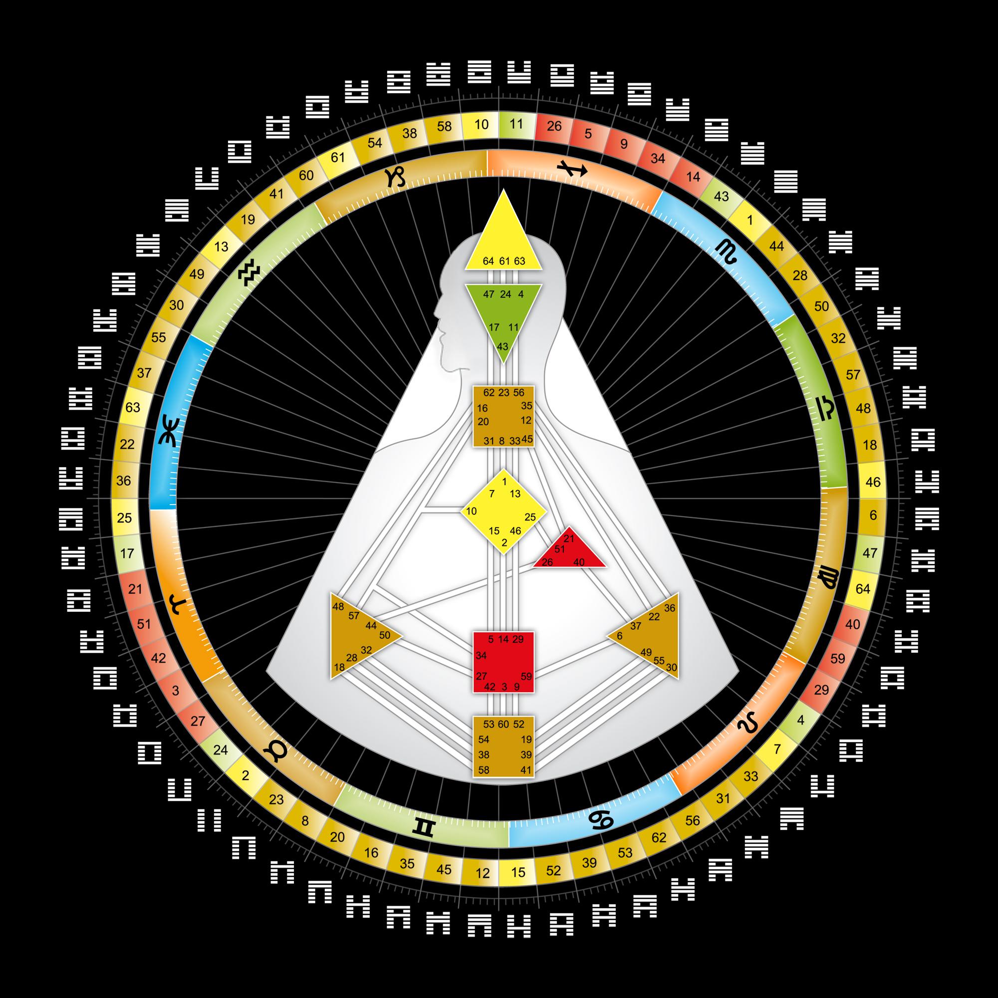 Human Design System Mandala