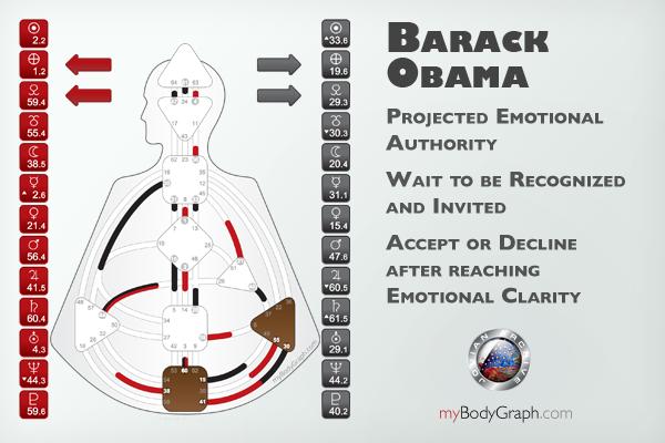Emotional-Authority-Projector-Barack-Obama.png