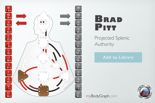Example Human Design Chart of Projected Splenic Authority: Brad Pitt