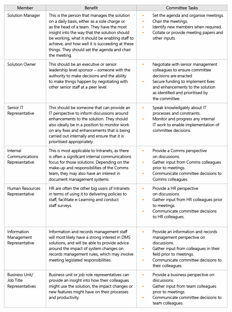 sharepoint-governance-table