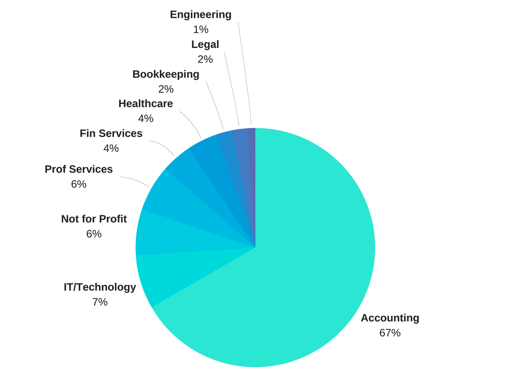 Different industries that responded to our survey, 'What business apps do you use?'