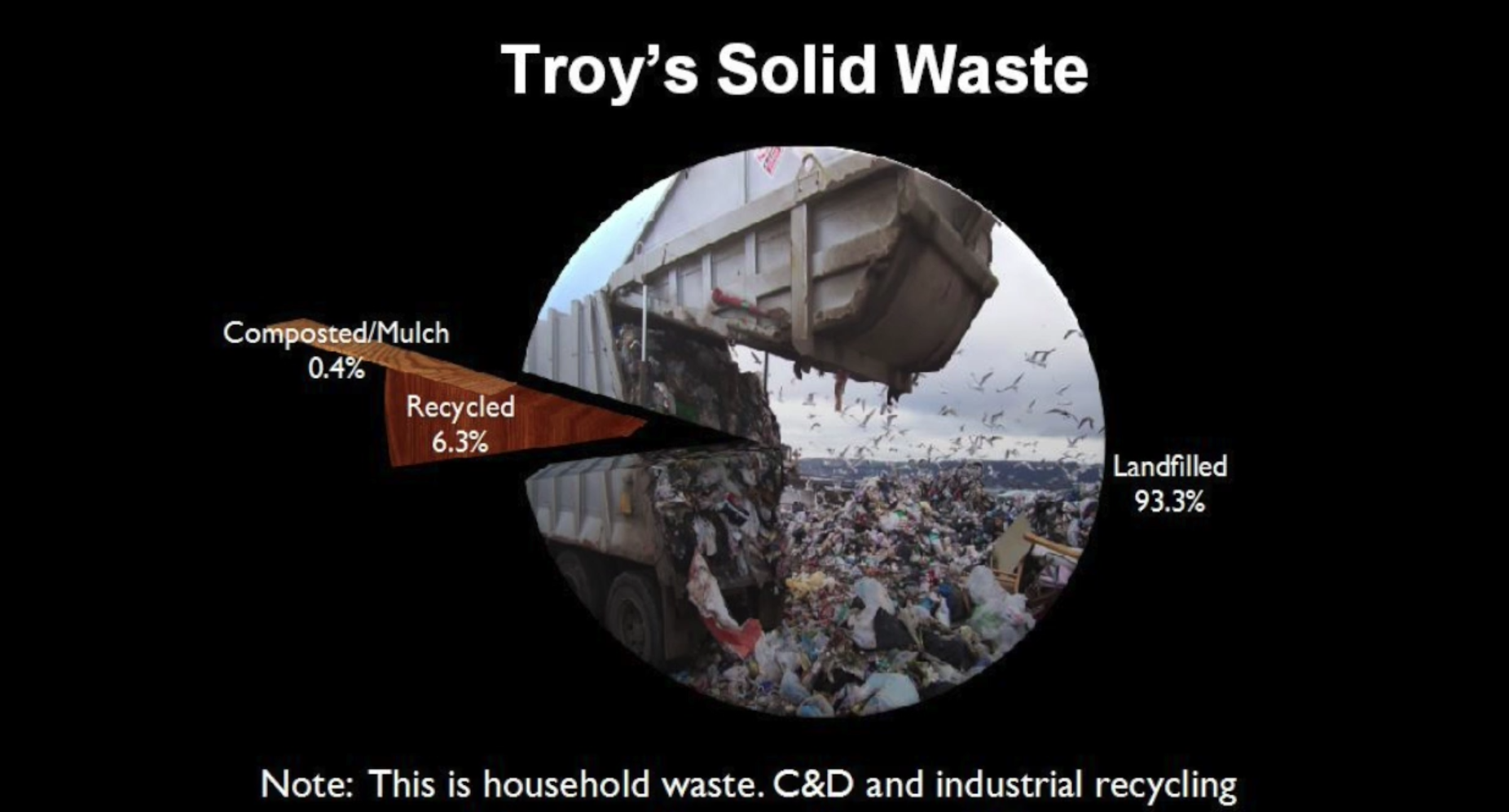 Troy Compost.png