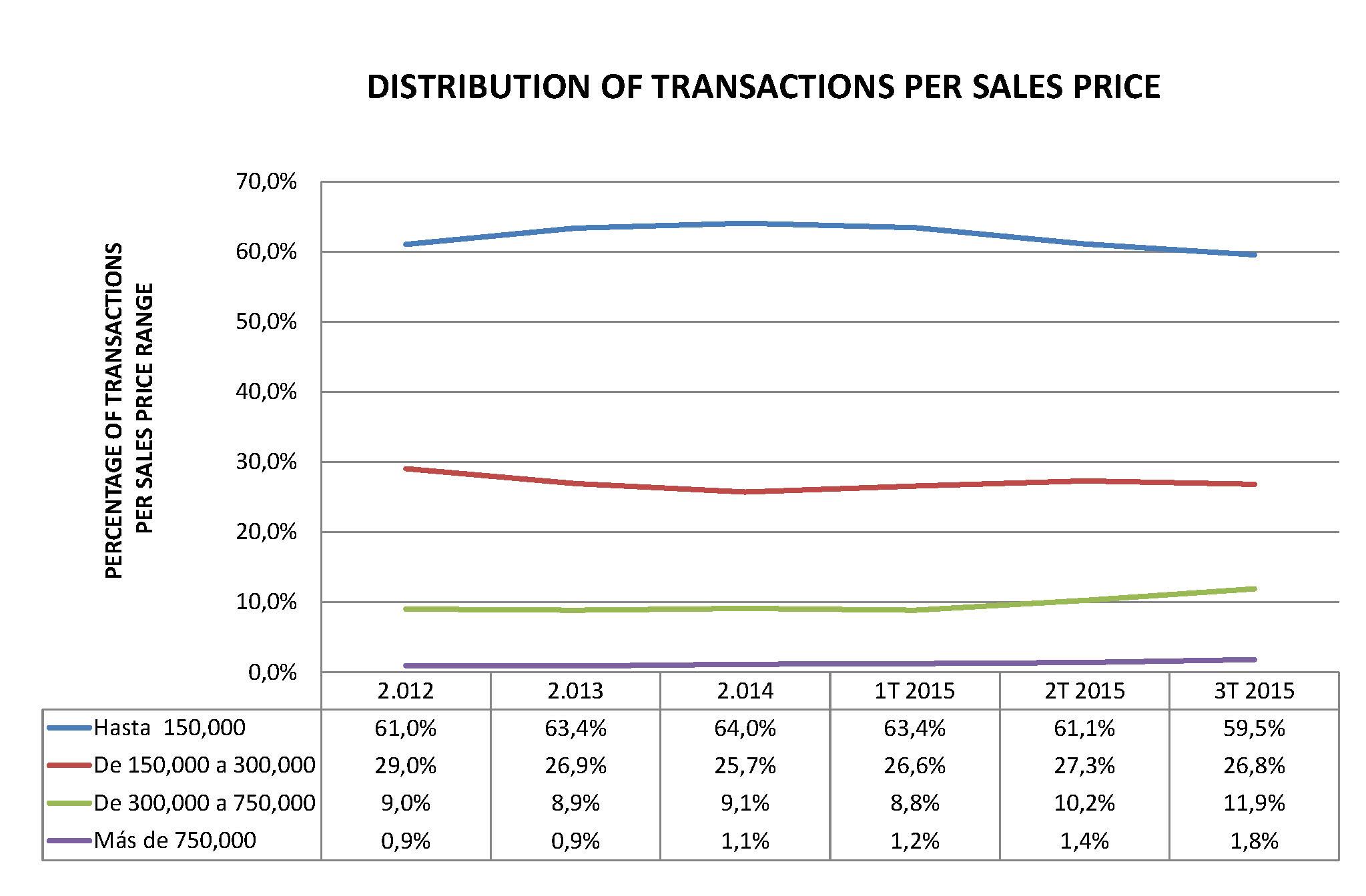 transaction-per-price-range-marbella-benahavis-costa-del-sol