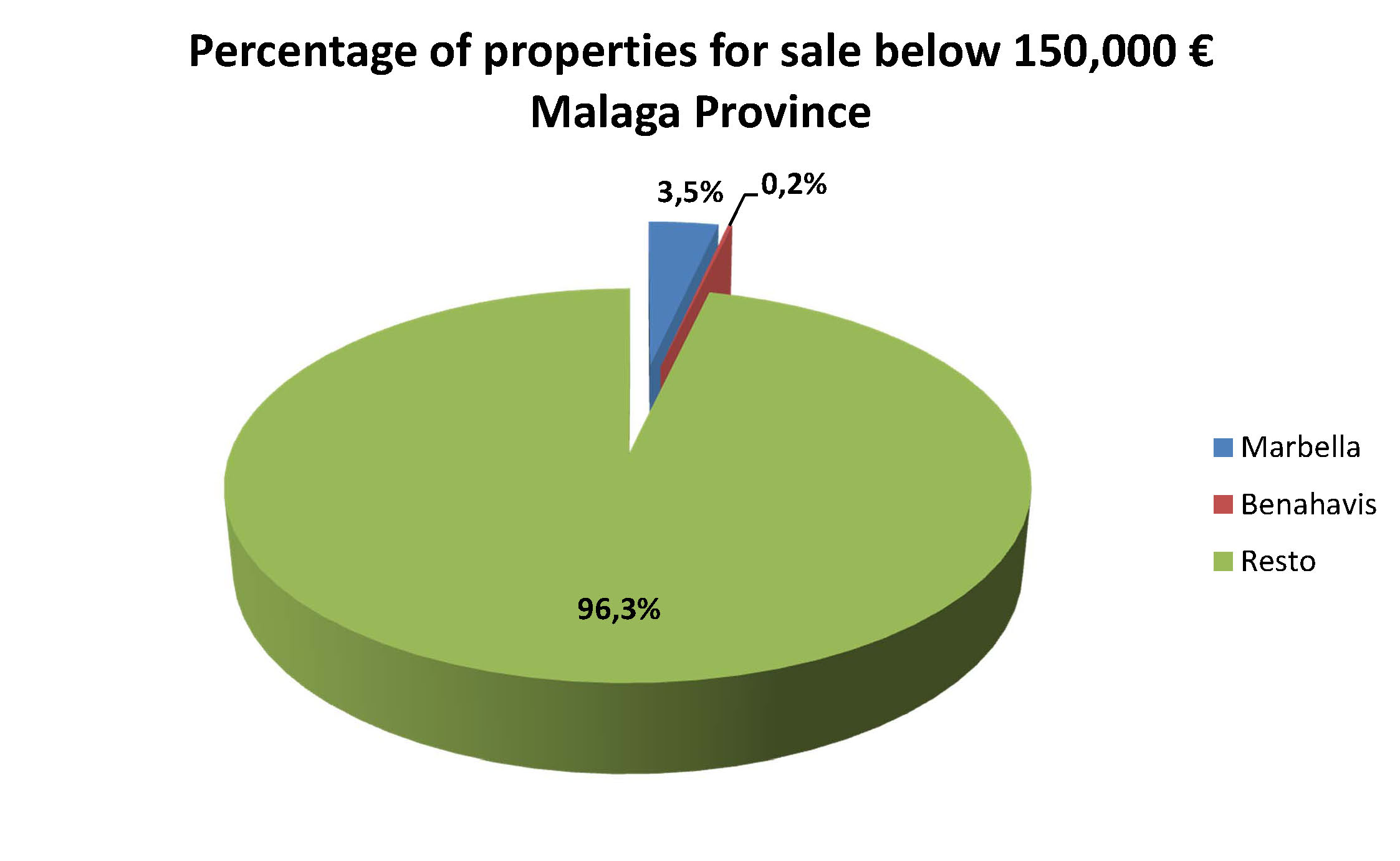 properties-for-sale-malaga-province-percentage-150000