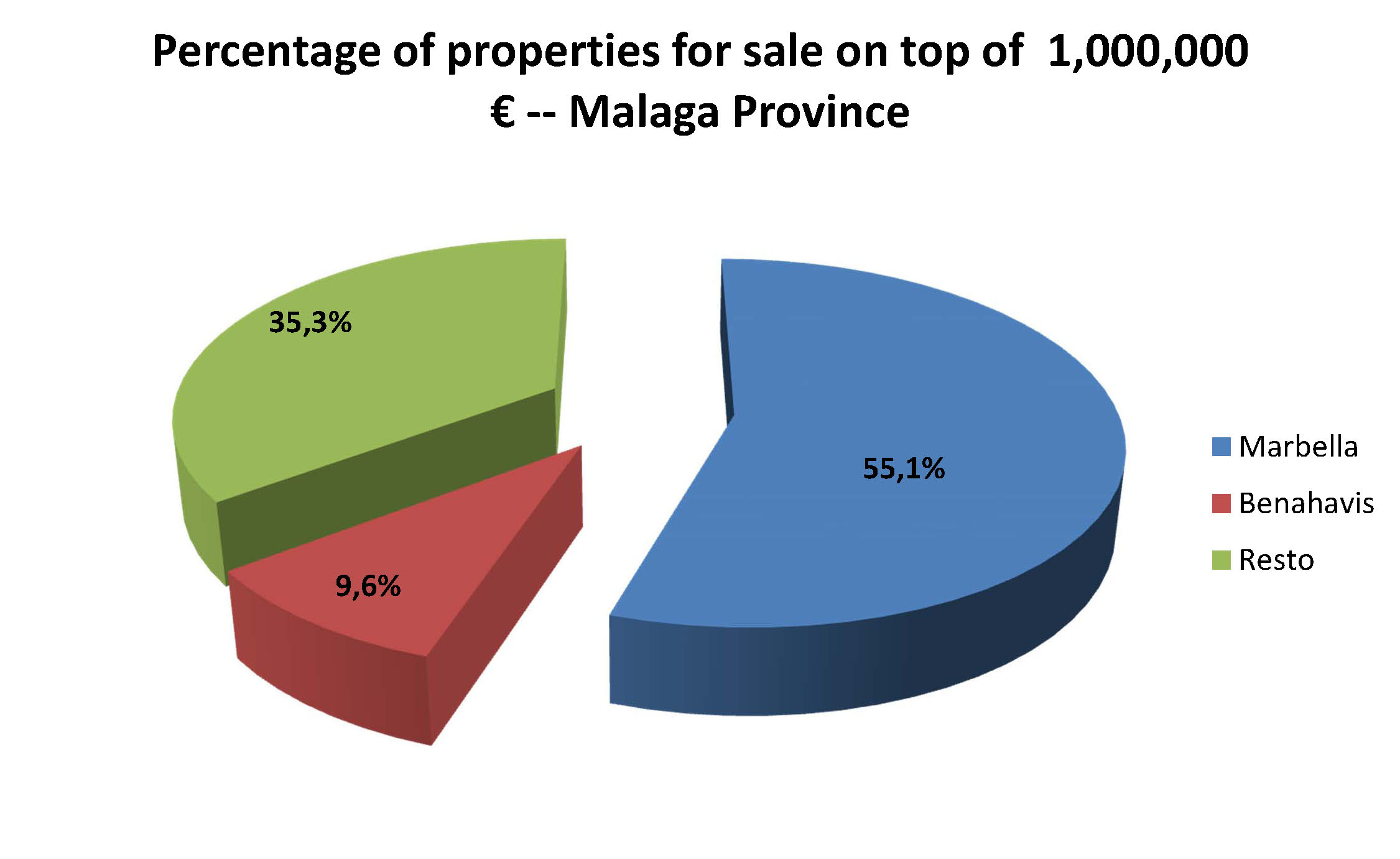 properties-for-sale-malaga-province-percentage-1000000