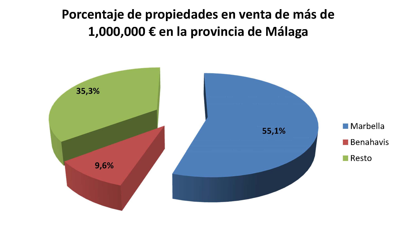 Malaga, Marbella and Benahavis - porcentaje de propiedades vendidas 750.000