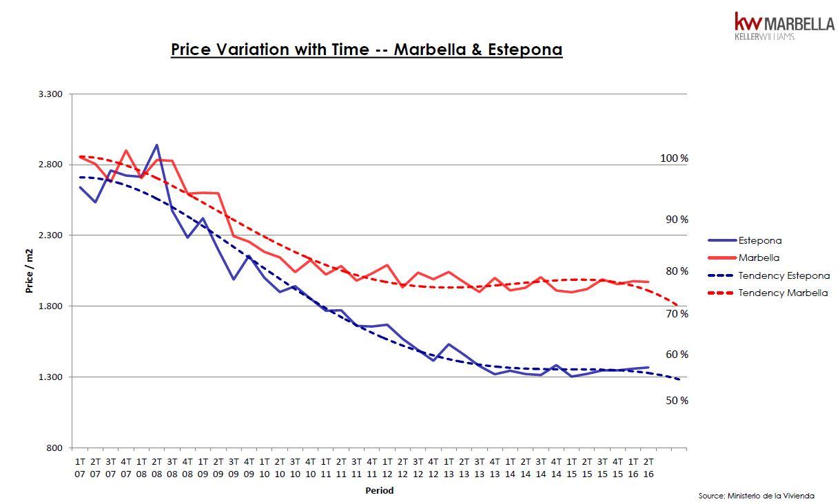 Indice de precios de Marbella y Estepona segundo trimestre 2016