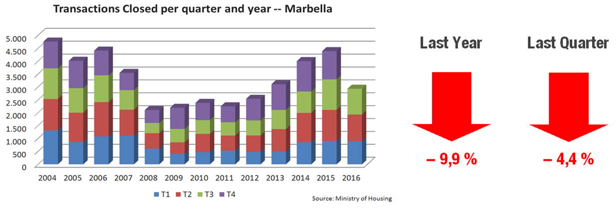 Transacciones Marbella 3T 16 EN.png