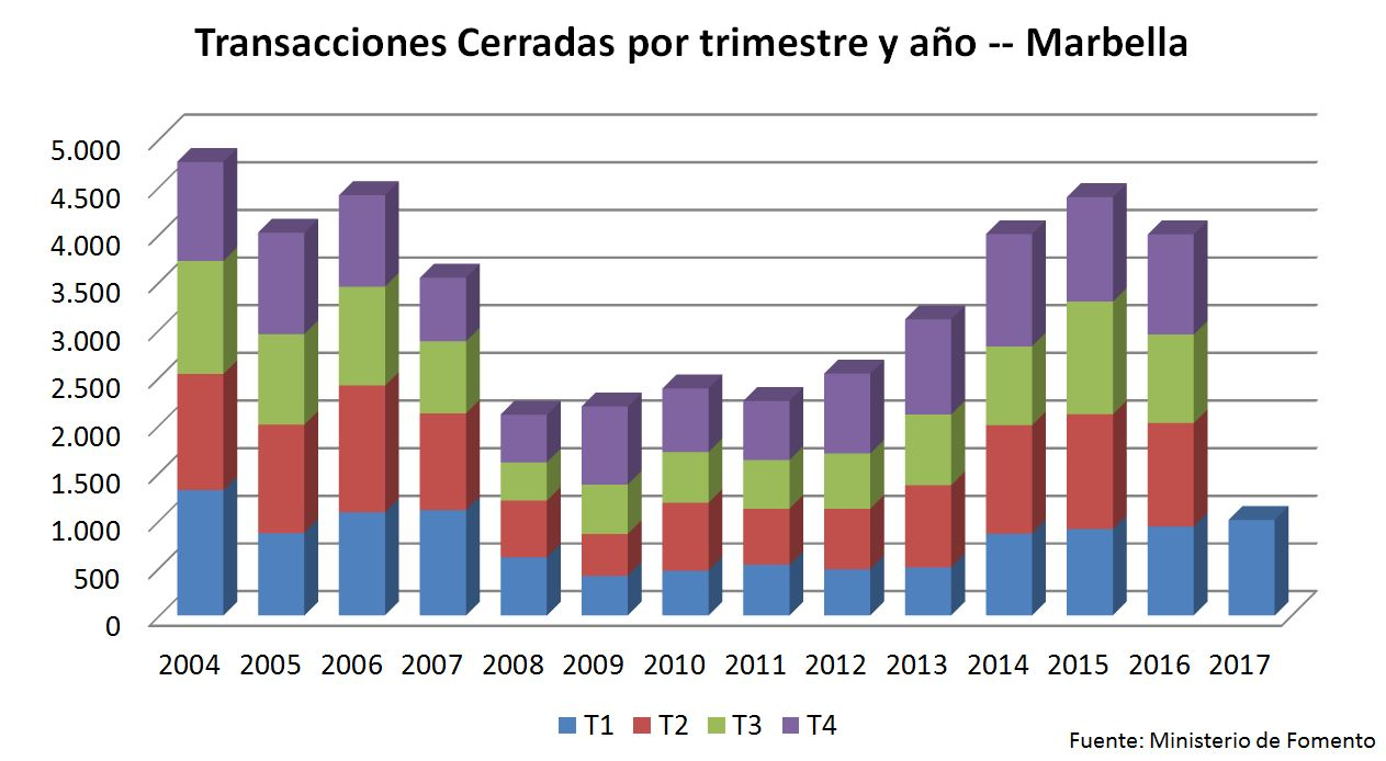 Transactions - Benahavis - Real Estate Market - Alfonso Lacruz - Keller Williams