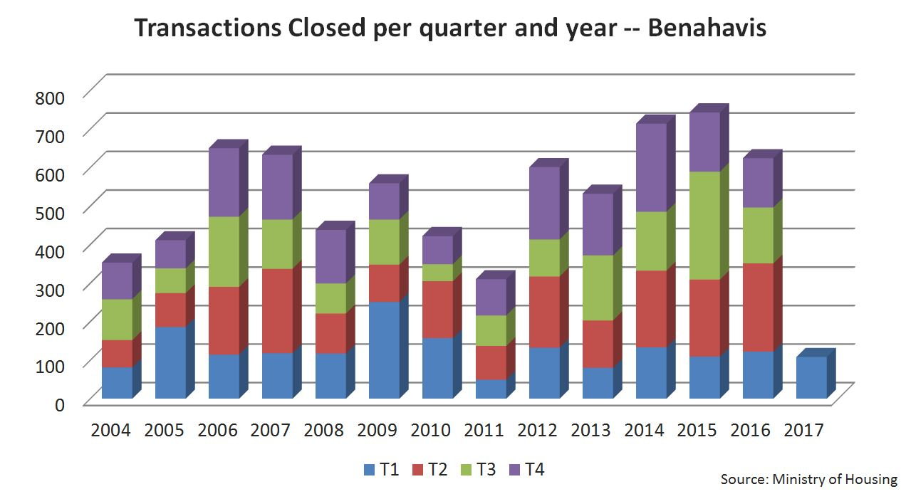 Transactions - Benahavis - Real Estate Market - Alfonso Lacruz