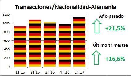 Alfonso Lacruz - Benahavis - Marbella - Mercado Inmobiliario - Transacciones Cerradas - Alemanes
