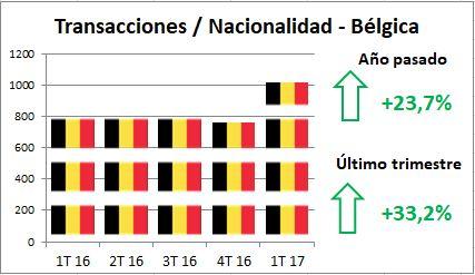 Alfonso Lacruz - Benahavis - Marbella - Mercado Inmobiliario - Transacciones Cerradas - Belgas