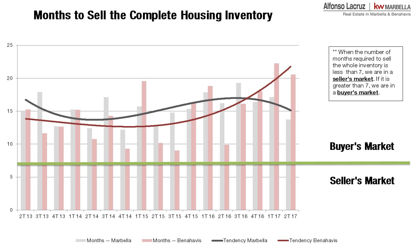 Months to sell complete housing inventory 2T 2017 - Alfonso Lacruz - Real Estate Market Marbella & Benahavis