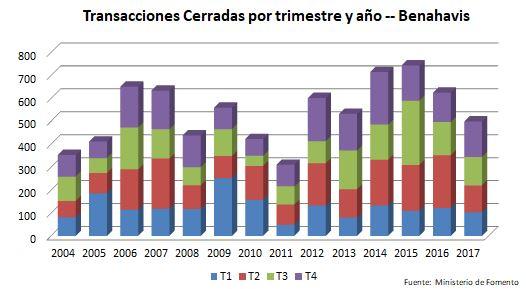 Grafico Benahavis ES .JPG