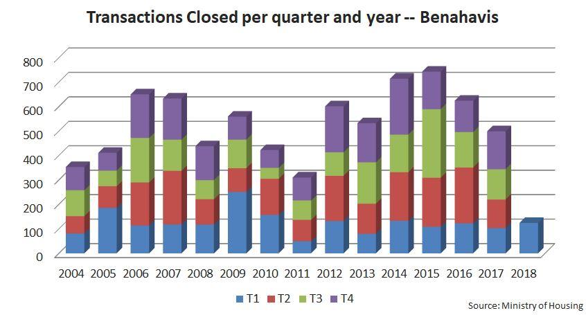Transacciones Benahavis 1T 2018 EN.JPG