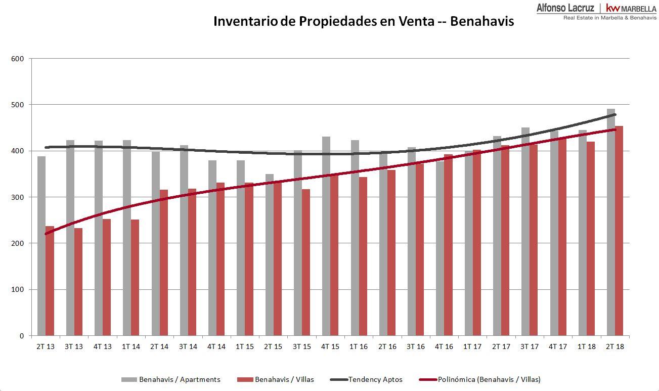 Inventory Benahavis 2018 ES.JPG