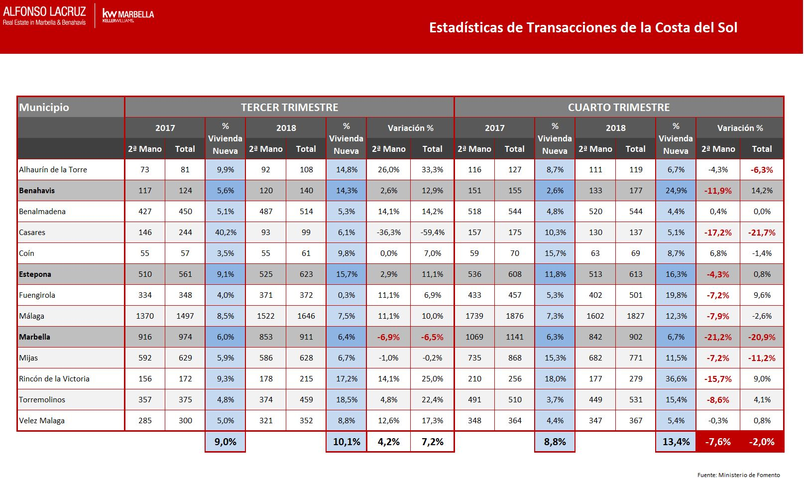 Tabla de Transacciones Cerradas Costa del Sol 3T y 4T 2018 v2 ES.JPG