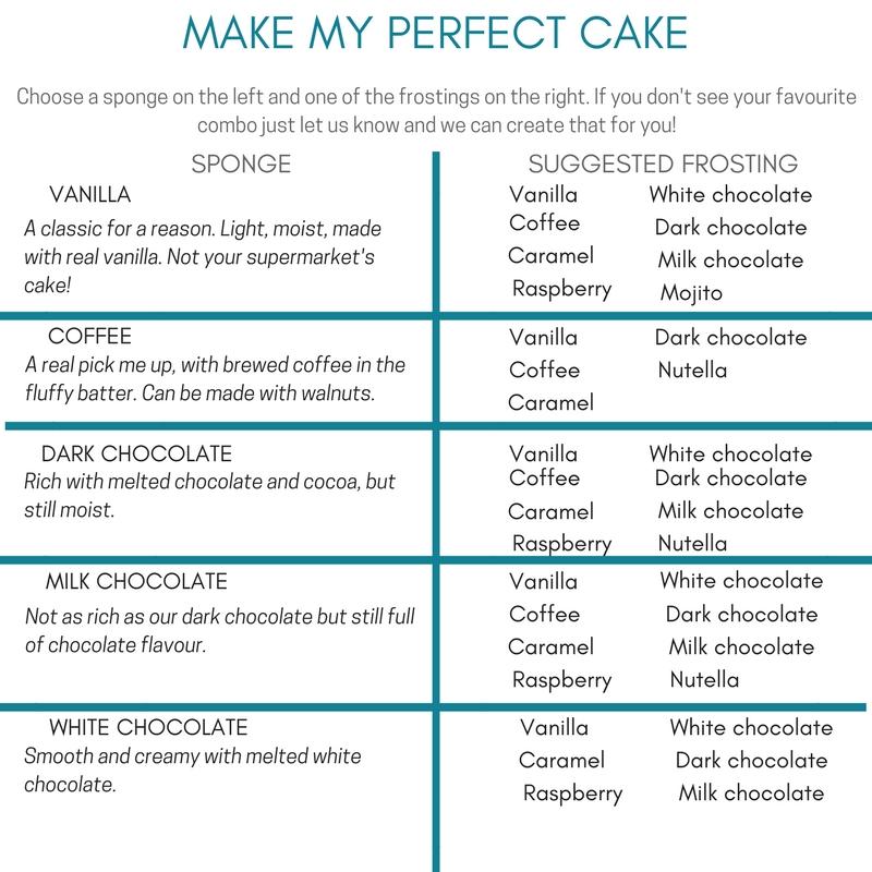 MAKE MY PERFECT CAKE.jpg