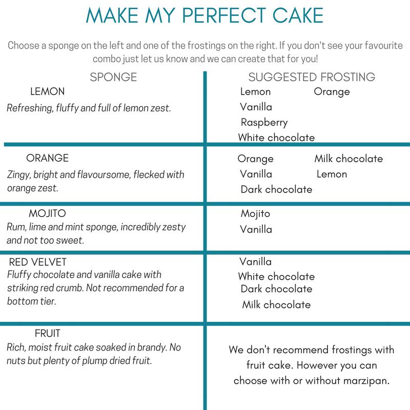 MAKE MY PERFECT CAKE 2.png