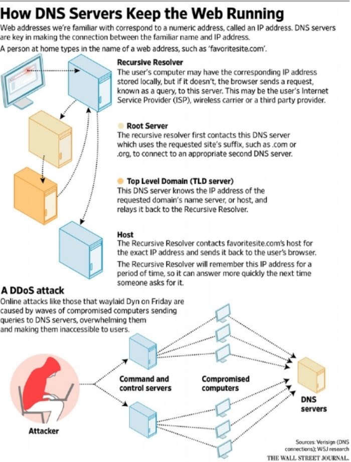 """A functioning DNS network vs. one that is under a DDoS attack. Image from the Wall Street Journal 10/24/16 article, """"  Cyberattack Knocks out Access to Websites.  """""""
