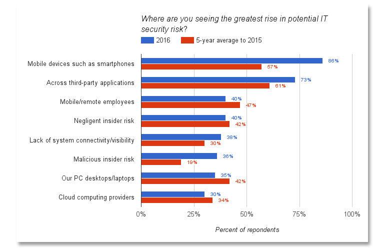 Data: Ponemon Institute / Image :   ZDnet