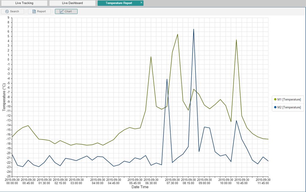 Graph Plotting Reports