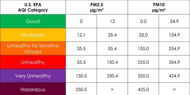 US EPA Air Quality Index Chart.jpg