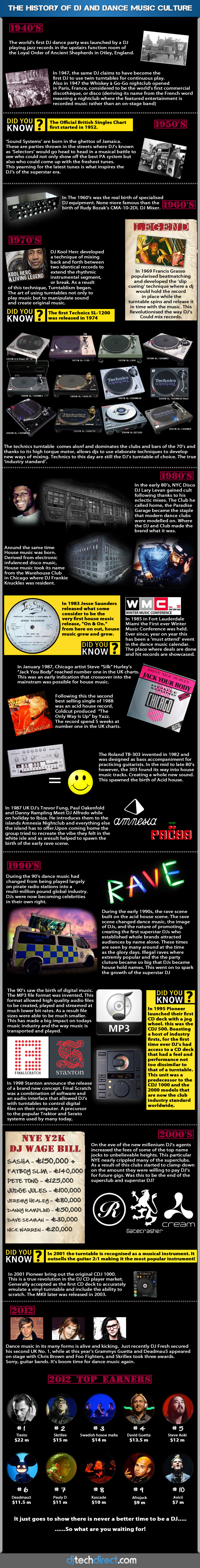 History of the DJ