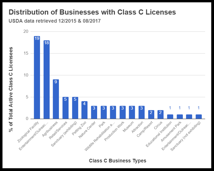 The categories Alternate Mission Non-Profit, Animal Shelter, Hobbyist, Mascot, Breeder, Conservation Breeding, Hospitality, and Research Facility are not pictured as they each represent less than 1% of the total Class C exhibitors.