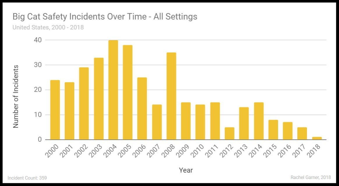 Figure 6. Big Cat Safety Incidents by Year - Total from All Settings