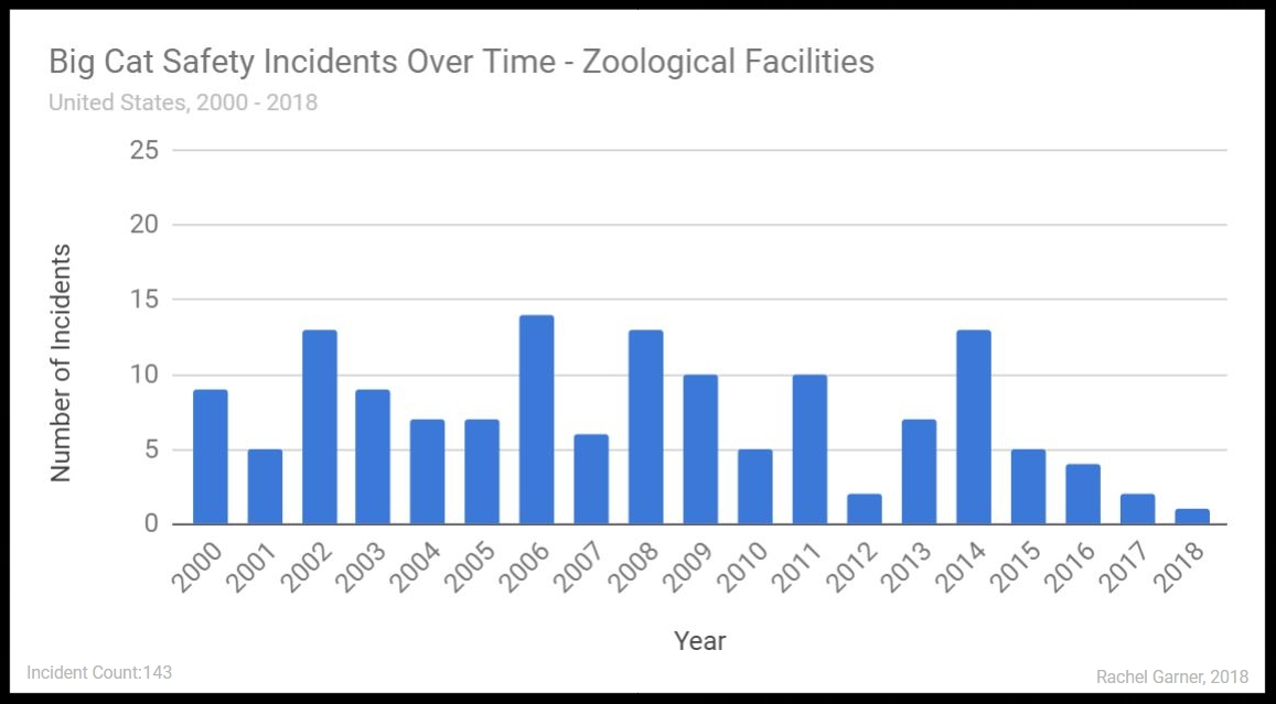 Figure 7. Big Cat Safety Incidents by Year -  Zoological Facilities   Click Image to View Full Size