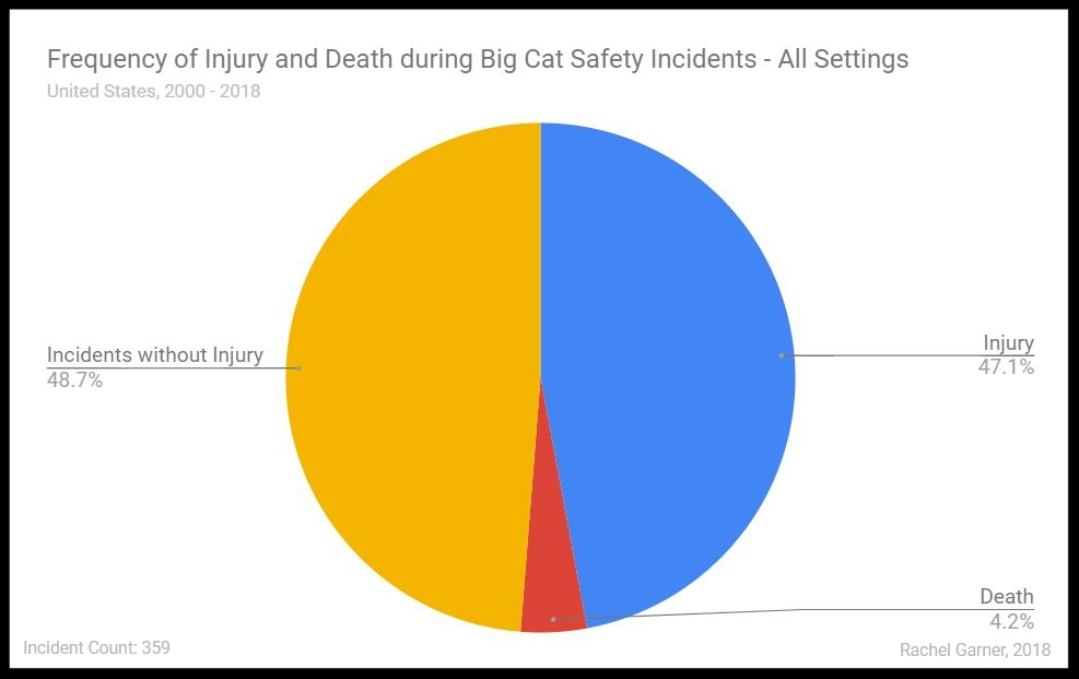 Figure 3. Frequency of Injury and Death during Big Cat Safety Incidents - All Settings