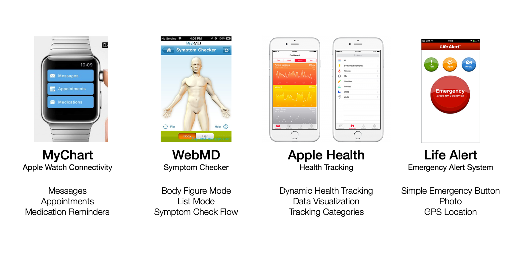Comparing other health related apps on the market. Listed are features we were interested in exploring.
