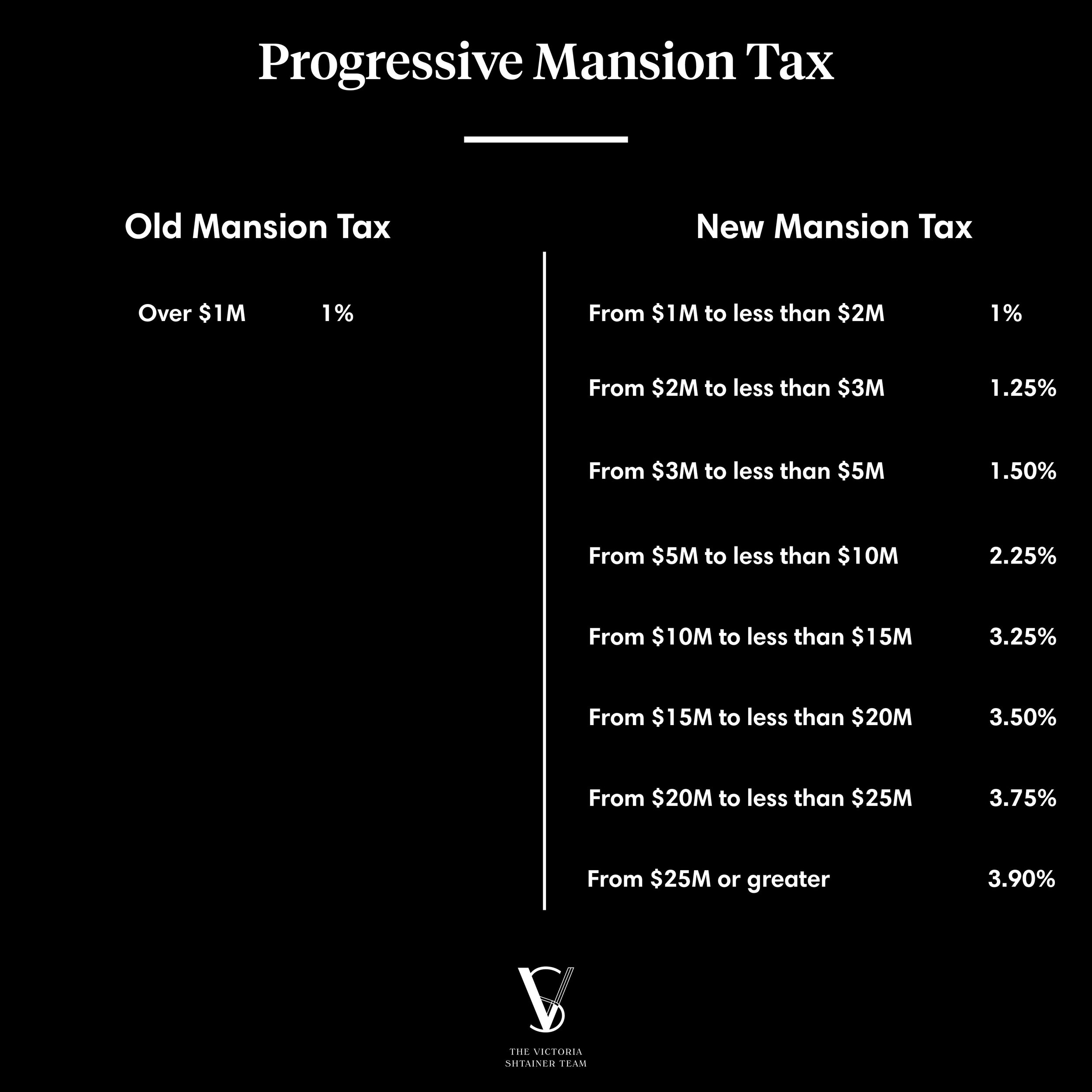 NYC Progressive Mansion Tax.jpg
