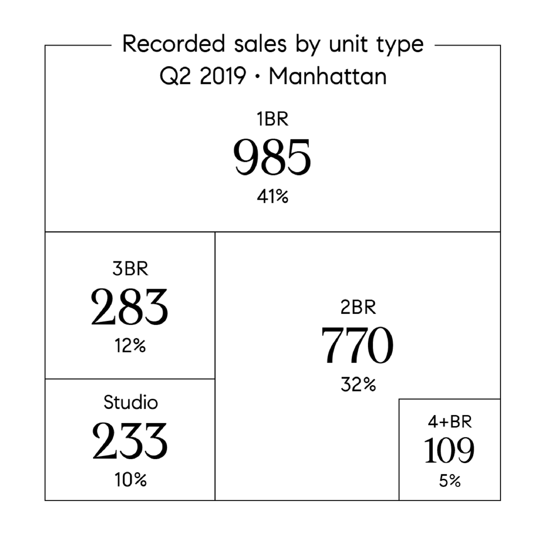 Manhattan Luxury Real Estate Q2 Sales by Unit Type