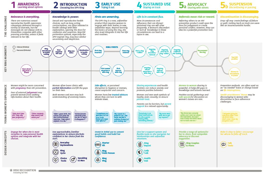 Insights shape the sexual and reproductive health journey of potential DPV ring users - the above    journey map    summarizes insights, key ring moments, and relevant design concepts at each stage of the user journey.