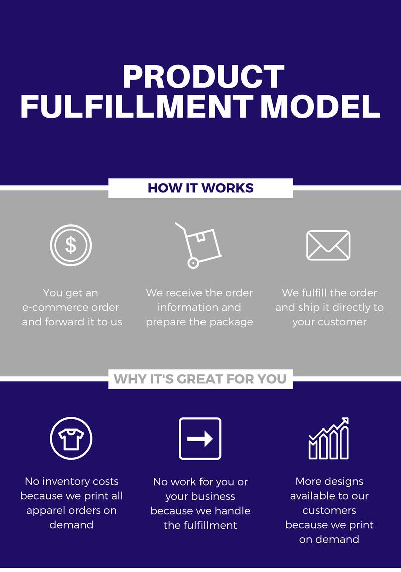 Product Fulfillment Model.png