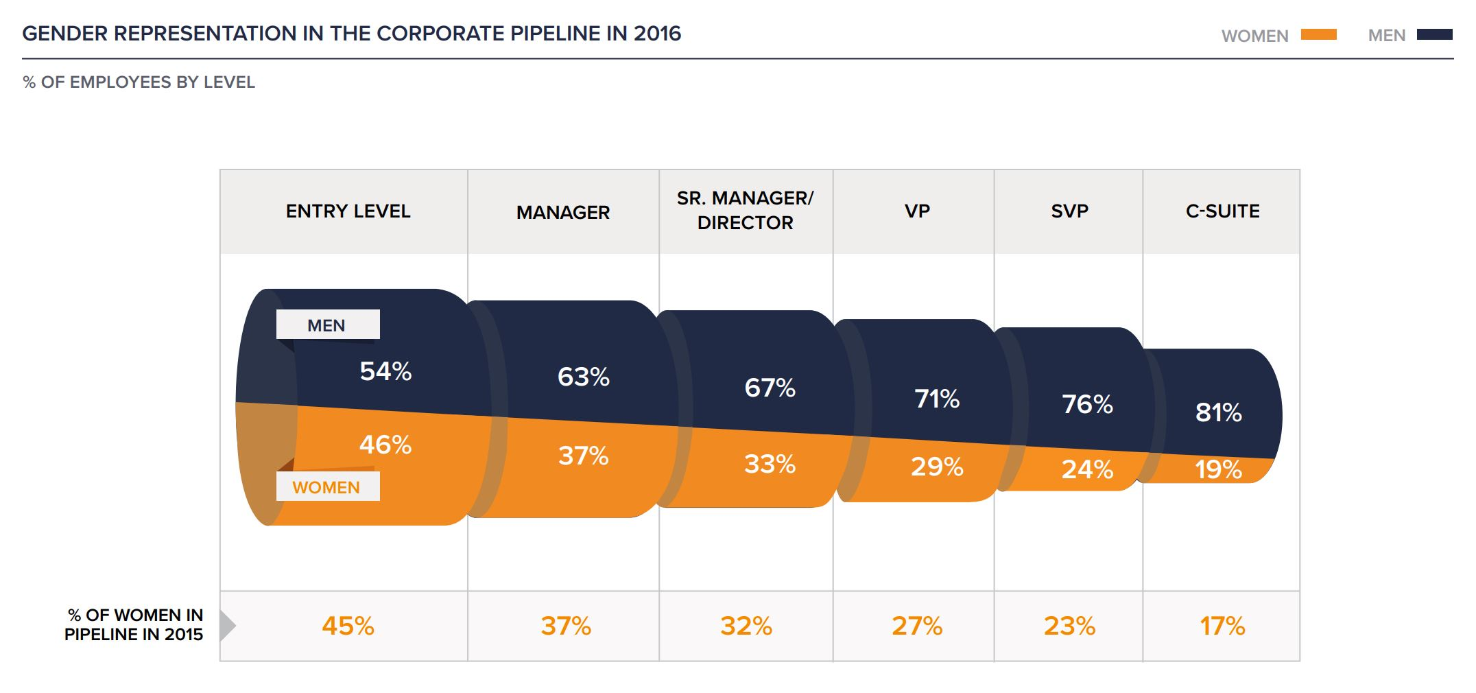 Larger image    Image source:  https://womenintheworkplace.com/   *As Sheryl Sandberg mentioned when she was here in May 2017, a standard path to the C-Suite, and certainly CEO, is to hold a line role but few women do. Line roles are positions with profit-and-loss responsibility and/or a focus on core business operations. Staff roles are positions in functions that support the organization like legal, human resources, and IT. Lean In and McKinsey's  Women In the Workplace  study found that in 2015, 90% of new CEOs were promoted or hired from line roles, and 100% were men (with women holding only 20% of SVP-level line roles).