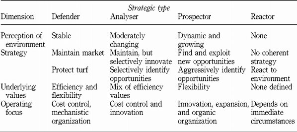 Miles and Snow's (1978) typology of business strategies