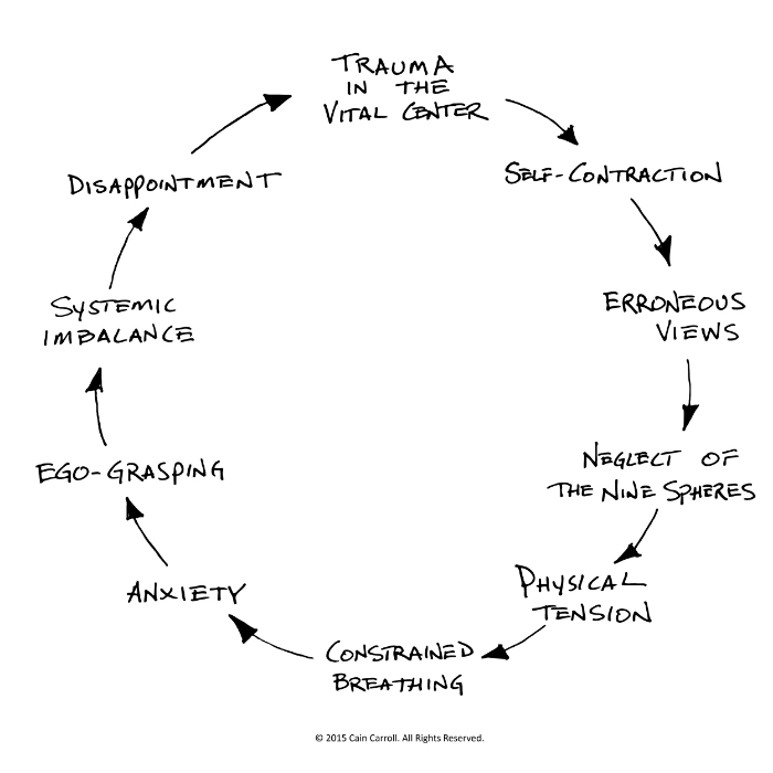 Cycle of Affliction